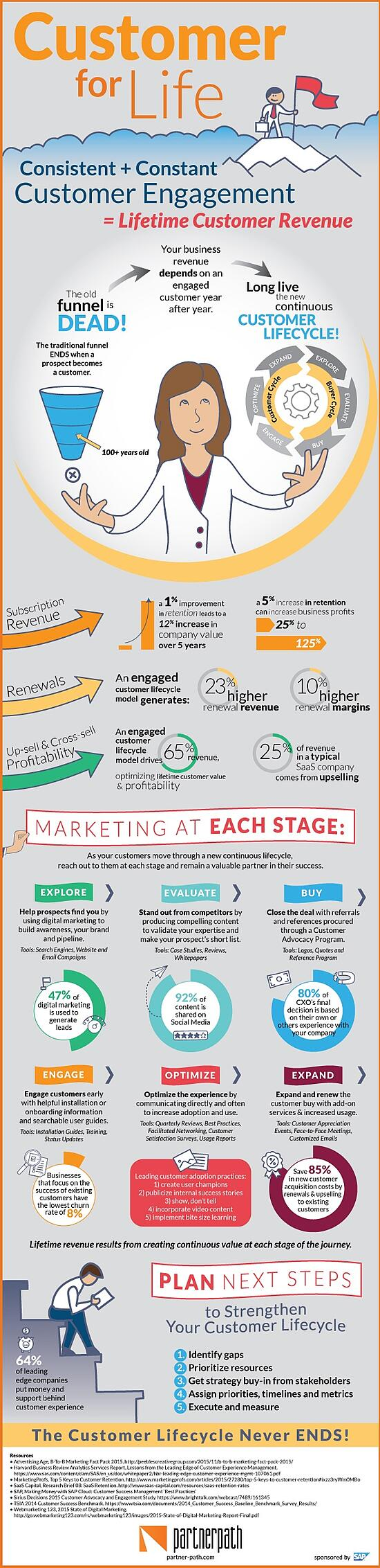Customer Lifecycle Infographic