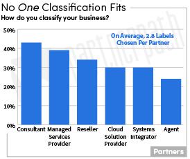 Classifications-1