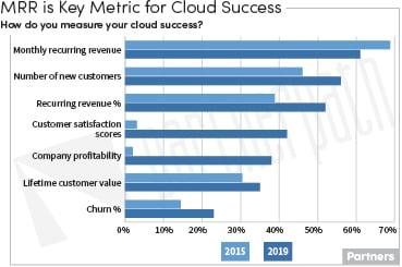 Cloud Metrics-P
