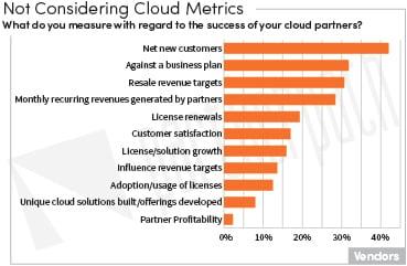 Cloud Metrics-V