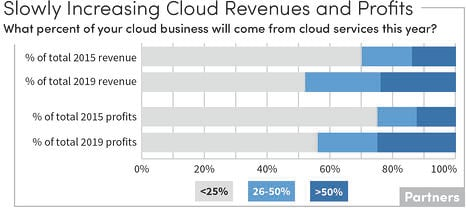 Cloud Revenues-P-new-new