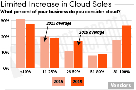 Cloud Sales