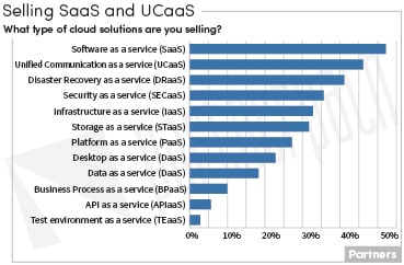 Cloud Solution Types