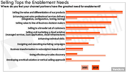 Enablement Needs