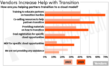 Partner Transition
