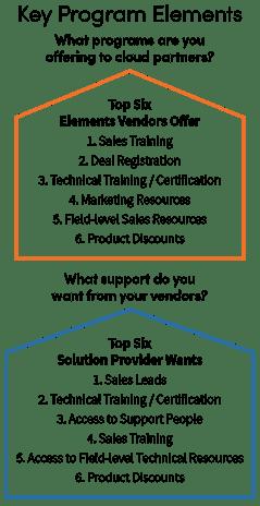 Program-elements-vertical
