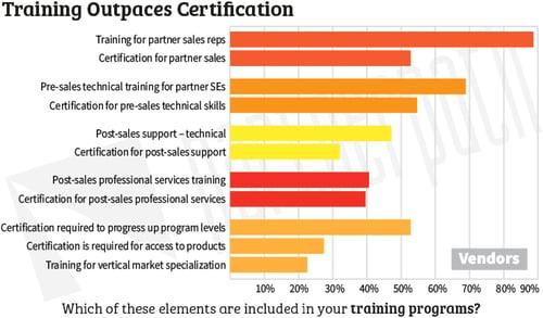 Benchmark-Training-programs