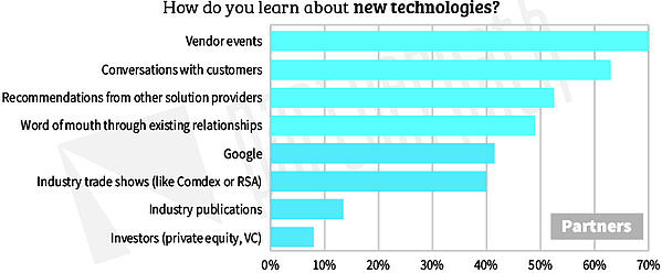 Partner-Journey-Learn-New-Tech