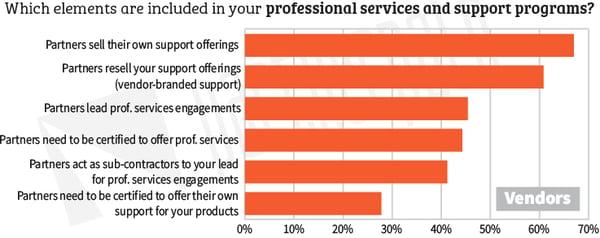 Partner-Journey-Prof-Services-Support