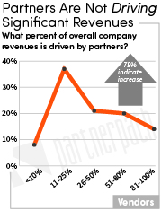 Revenues Driven by Partners